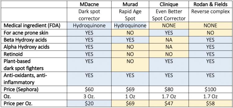 dark spot corrector mdacne murad clinique rodan