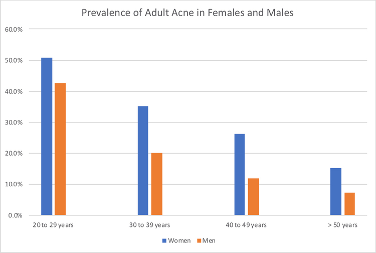 Prevalence of acne in females and men 2019