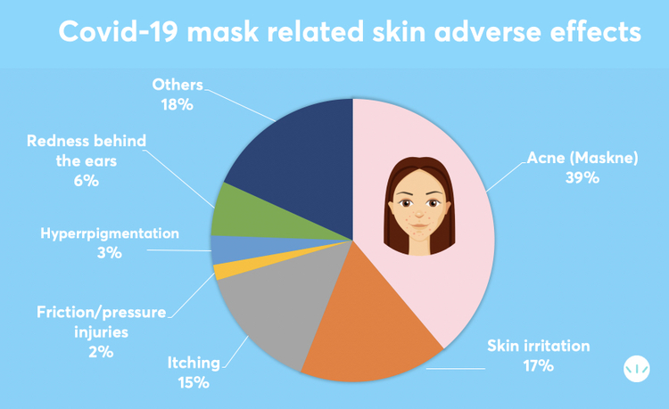 Covid-19 masks Prevalence of skin adverse effects prospective study