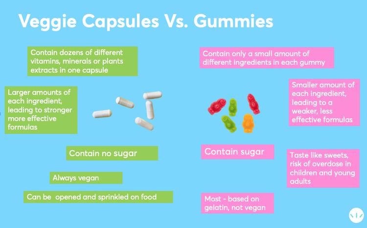 capsules vs gummies infographic
